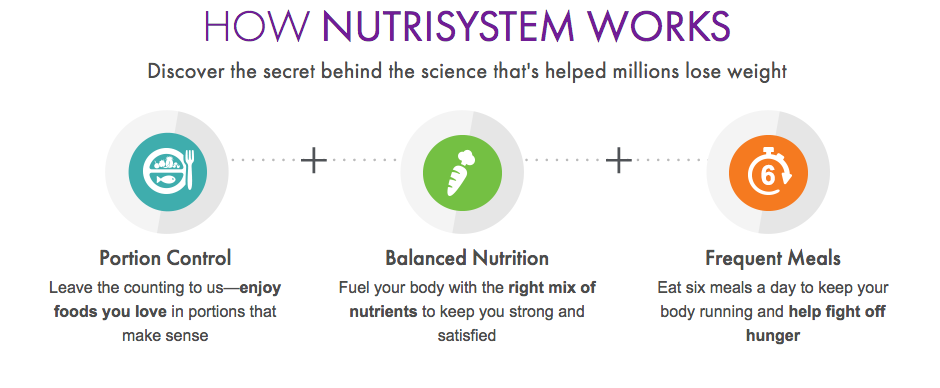 Nutrisystem main focus vs medifast
