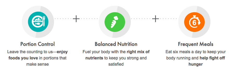 how nutrisystem works with turbo 13