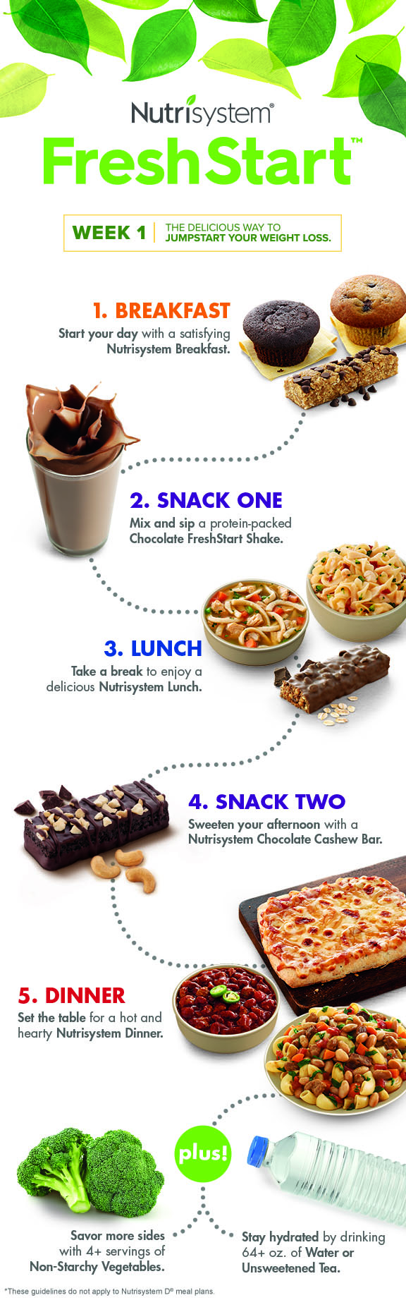 Nutrisystem Review - All You Need To